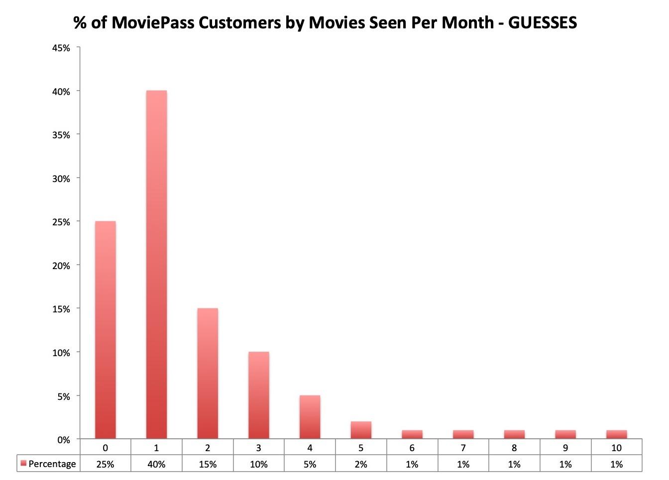Chart 1 MoviePass