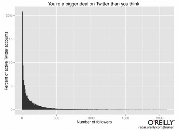 Chart 10 Twitter Followers