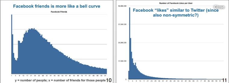 Chart 11 Facebook Followers