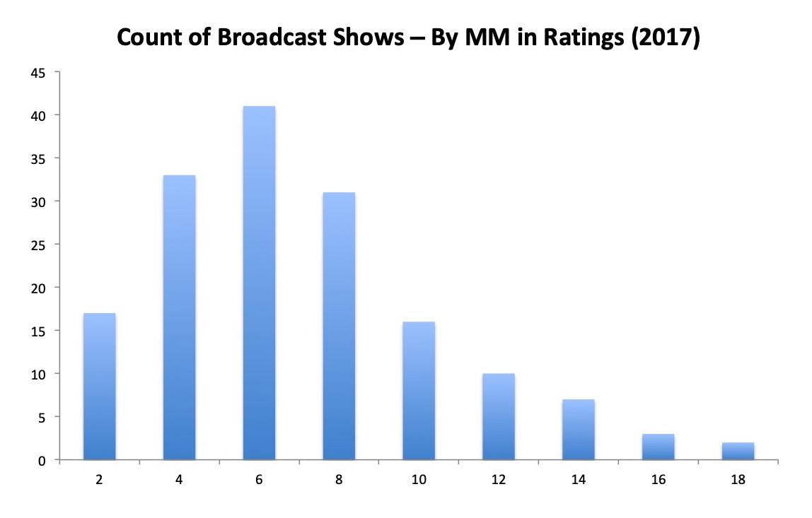 Chart 4 Broadcast Ratings