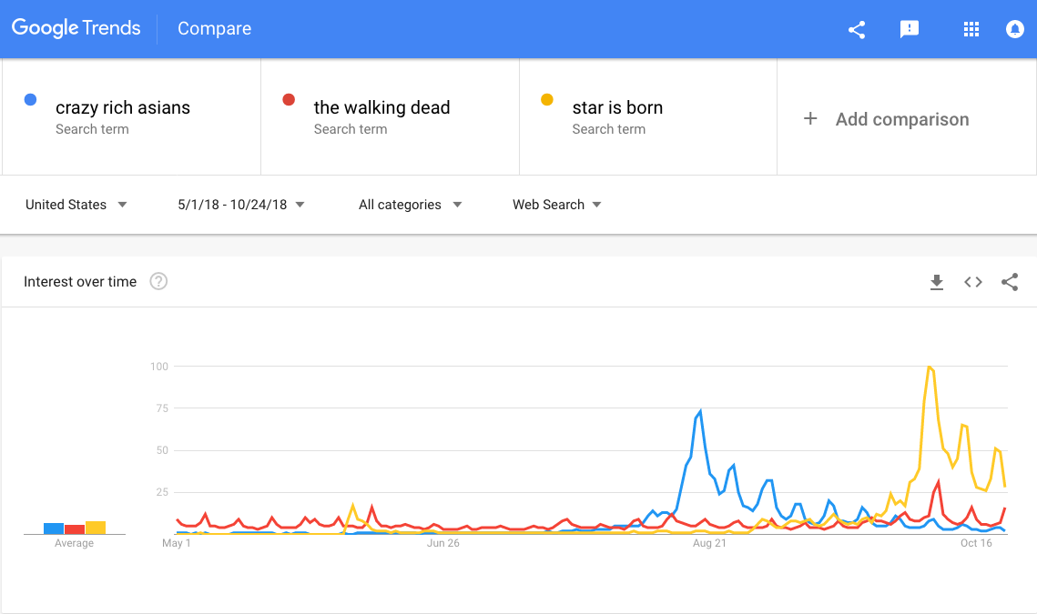 GTrends - CRA vs Star and Walking Dead