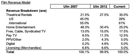 film revenue model