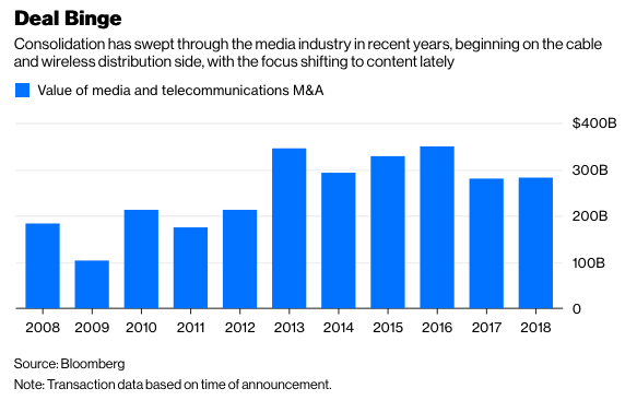 Bloomberg M&A Chart