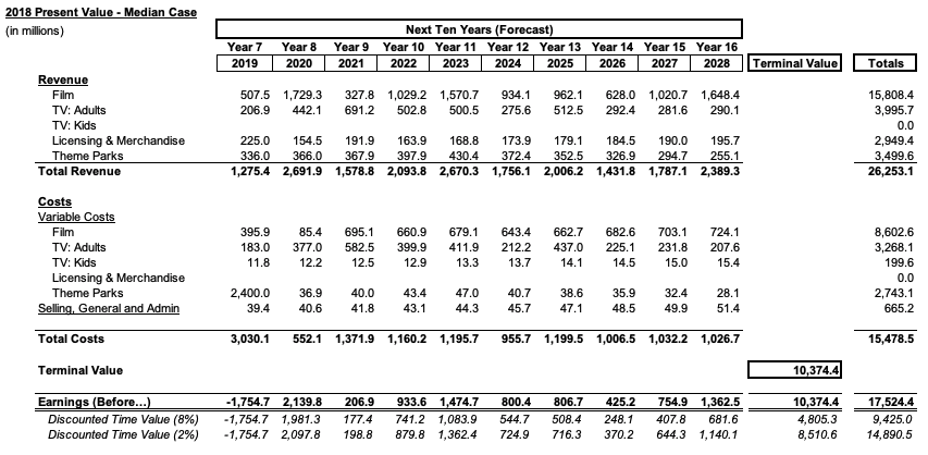 Table 7 - 2018 Present Value